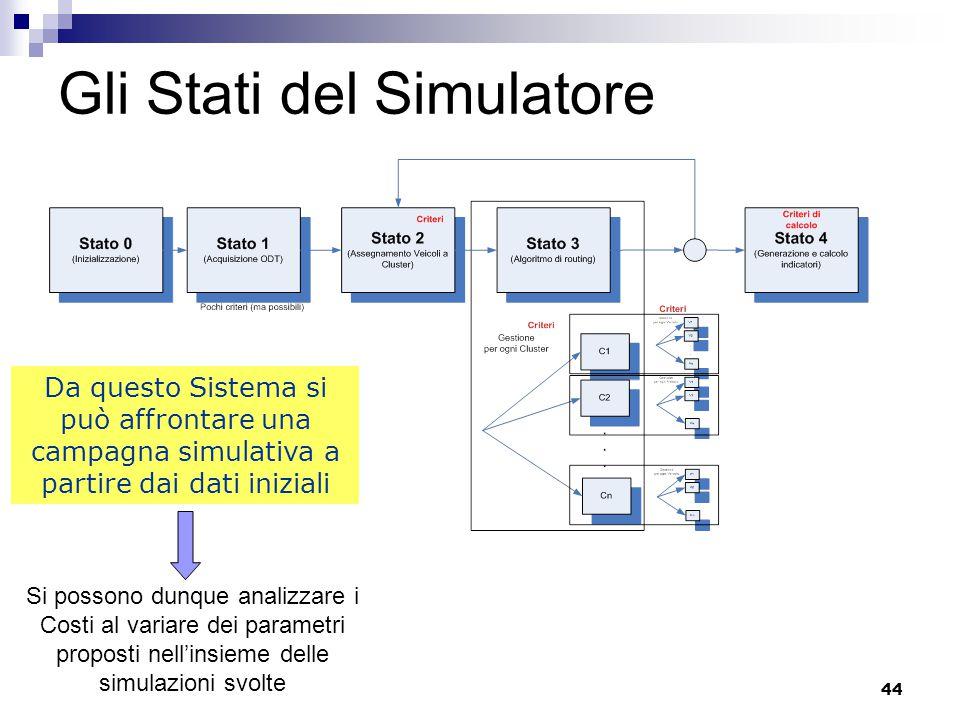 44 Gli Stati del Simulatore Da questo Sistema si può affrontare una campagna simulativa a partire dai dati iniziali Si possono dunque analizzare i Costi al variare dei parametri proposti nell'insieme delle simulazioni svolte