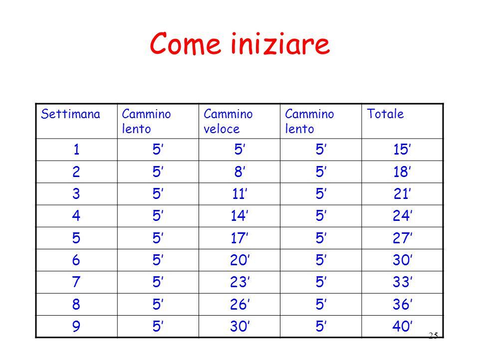 25 Come iniziare SettimanaCammino lento Cammino veloce Cammino lento Totale 15' 15' 25'8'5'18' 35'11'5'21' 45'14'5'24' 55'17'5'27' 65'20'5'30' 75'23'5