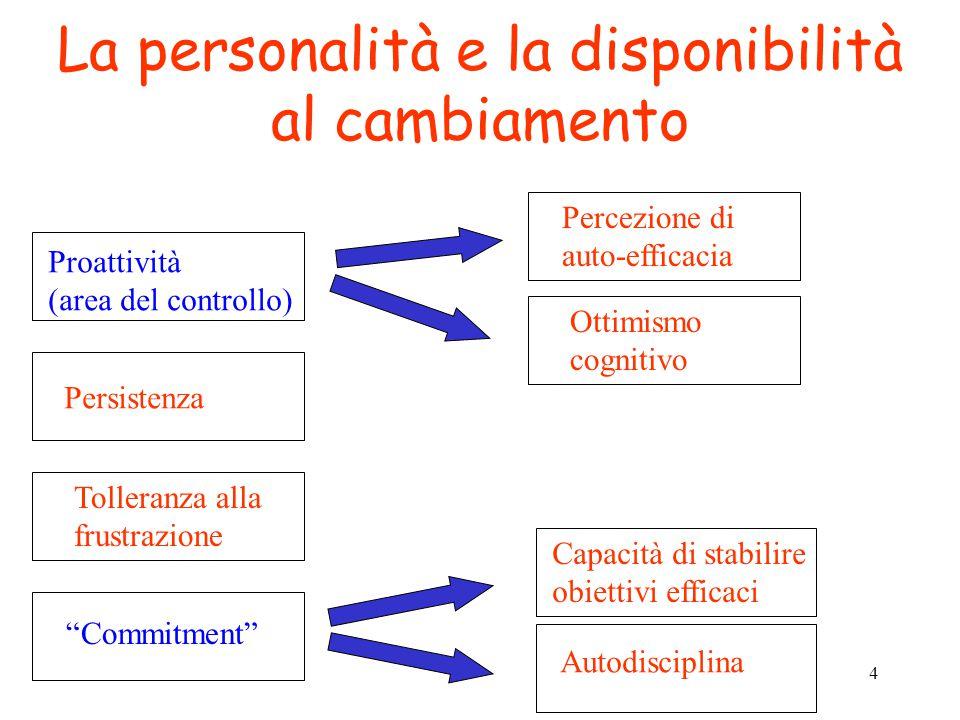 4 La personalità e la disponibilità al cambiamento Proattività (area del controllo) Percezione di auto-efficacia Ottimismo cognitivo Persistenza Tolle