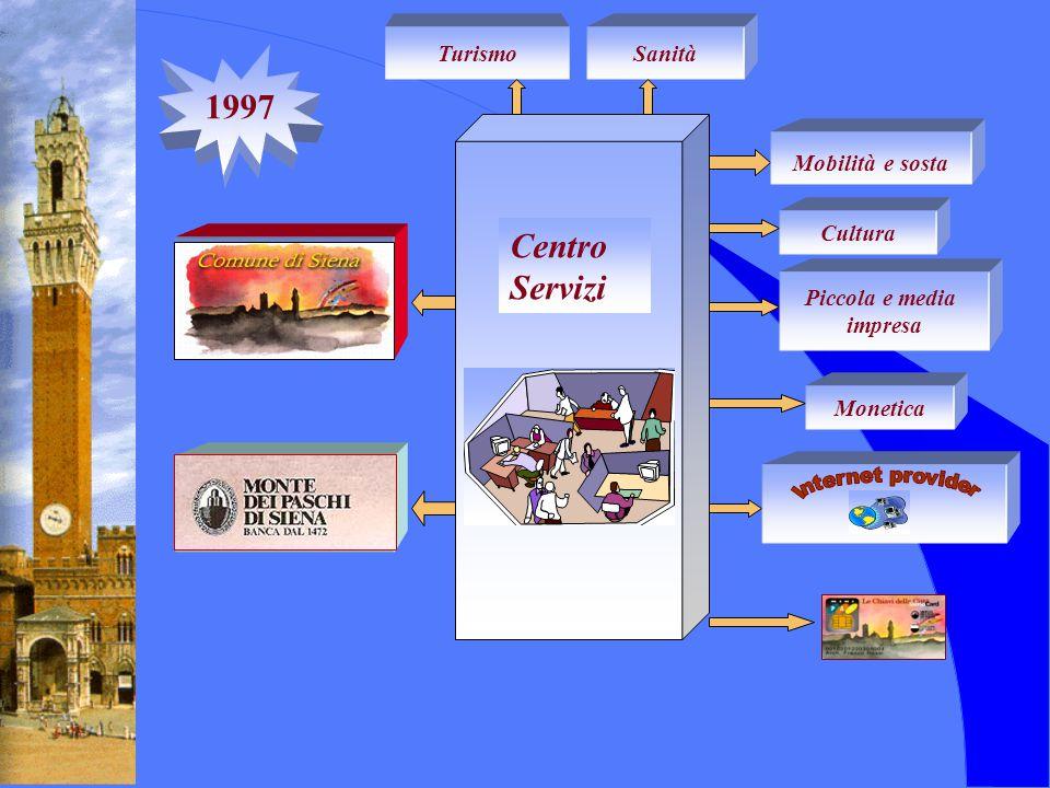 TurismoSanità Mobilità e sosta Cultura Piccola e media impresa Monetica Centro Servizi 1997