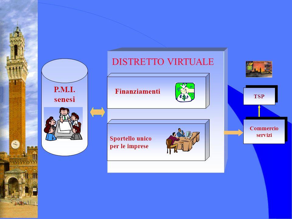 Commercio servizi Commercio servizi TSP P.M.I. senesi DISTRETTO VIRTUALE Finanziamenti Sportello unico per le imprese