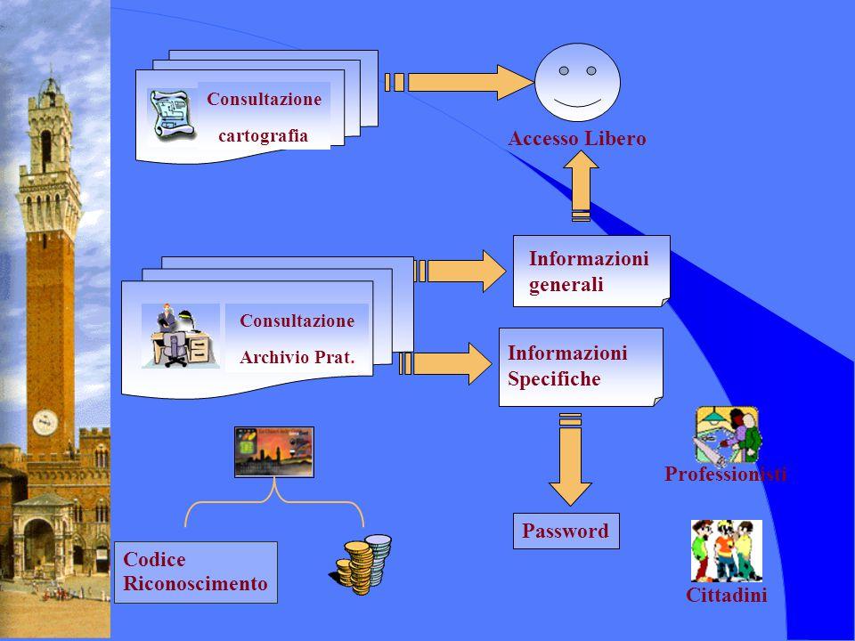 Consultazione cartografia Consultazione Archivio Prat. Informazioni generali Informazioni Specifiche Cittadini Professionisti Accesso Libero Password