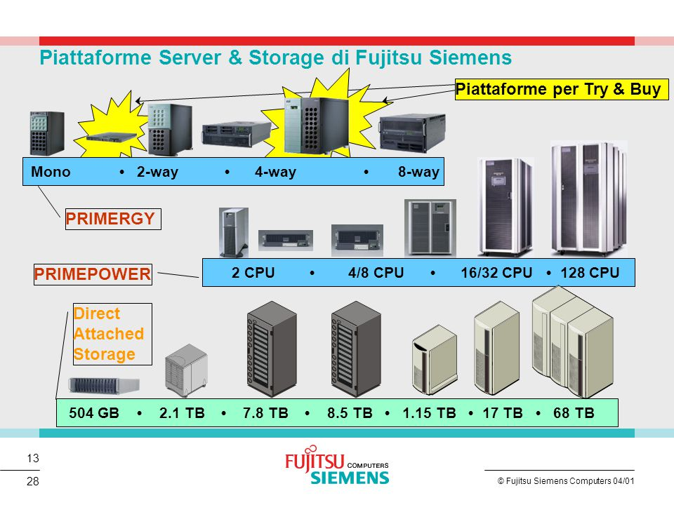 13 © Fujitsu Siemens Computers 04/01 28 Mono 2-way 4-way 8-way 2 CPU 4/8 CPU 16/32 CPU 128 CPU 504 GB 2.1 TB 7.8 TB 8.5 TB 1.15 TB 17 TB 68 TB PRIMERGY PRIMEPOWER Direct Attached Storage Piattaforme Server & Storage di Fujitsu Siemens Piattaforme per Try & Buy