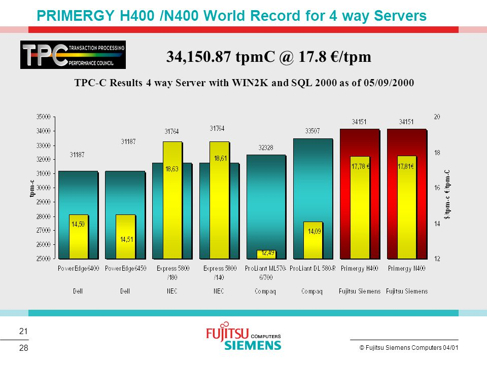 21 © Fujitsu Siemens Computers 04/01 28 TPC-C Results 4 way Server with WIN2K and SQL 2000 as of 05/09/2000 34,150.87 tpmC @ 17.8 €/tpm PRIMERGY H400 /N400 World Record for 4 way Servers