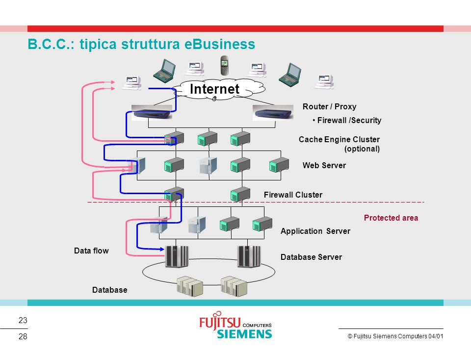23 © Fujitsu Siemens Computers 04/01 28 Internet Cache Engine Cluster (optional) Router / Proxy Firewall /Security Web Server Firewall Cluster Application Server Database Server Database Protected area Data flow B.C.C.: tipica struttura eBusiness