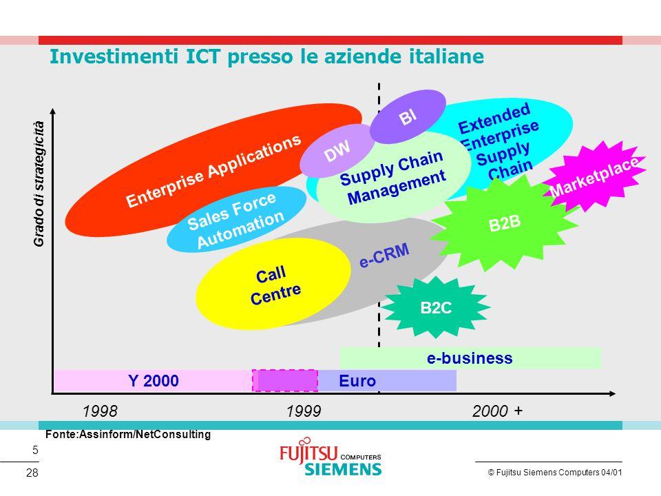 6 © Fujitsu Siemens Computers 04/01 28 Le principali soluzioni di e-business implementate e previste presso le aziende Fonte: Assinform/NetConsulting Quota % sul totale del periodo considerato