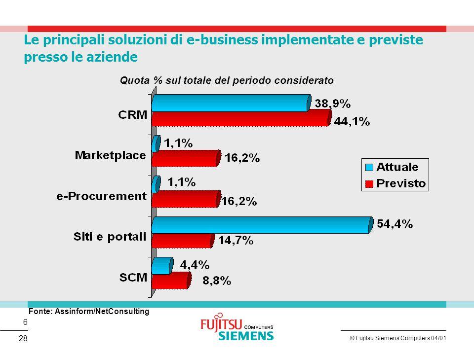 7 © Fujitsu Siemens Computers 04/01 28 Il 50% di websites hosting oggi e ' gestito in outsourcing Si prevede di raggiungere l '85% entro il 2004 con una crescita annua del 72% Trend del Mercato xSP