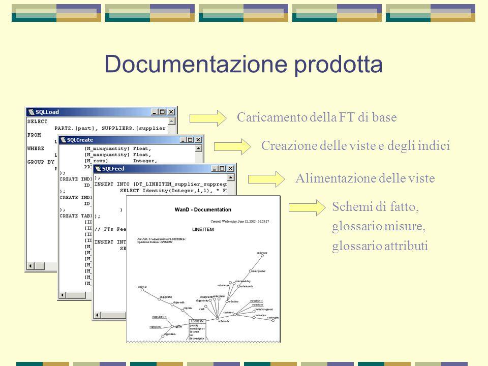 Documentazione prodotta Creazione delle viste e degli indici Alimentazione delle viste Schemi di fatto, glossario misure, glossario attributi Caricame