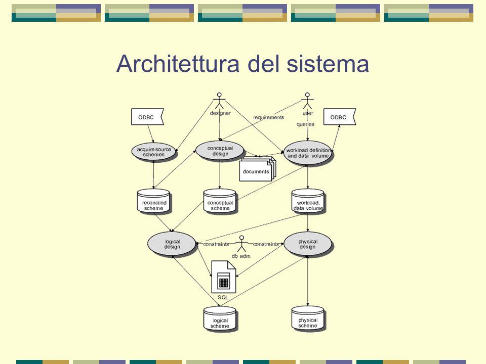 Modello concettuale DWTool adotta come modello concettuale di supporto alla progettazione logica e fisica il Dimensional Fact Model