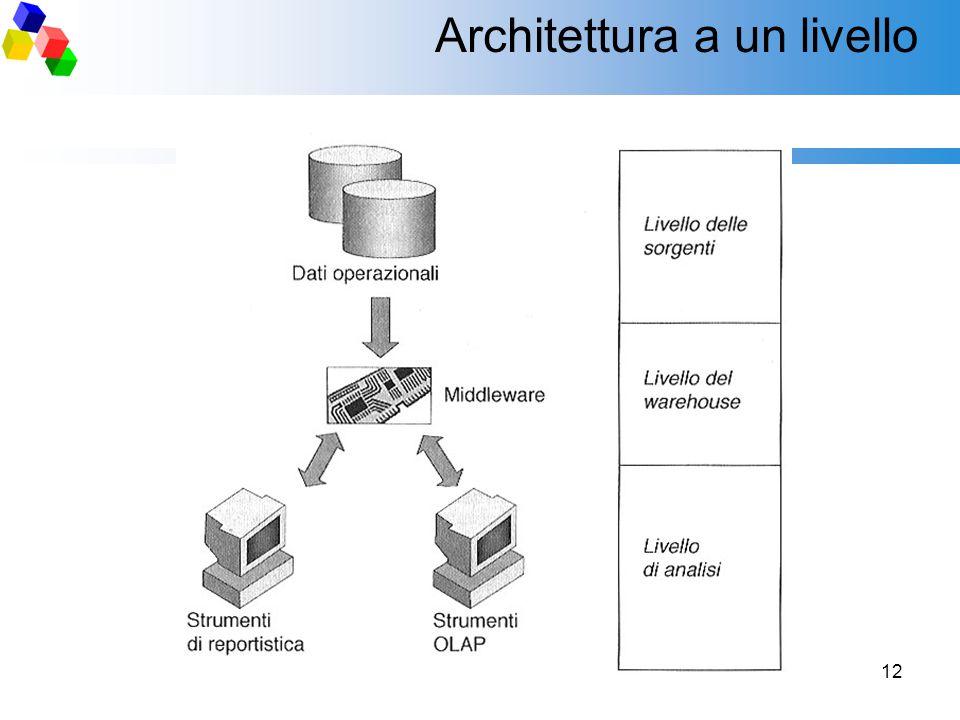 12 Architettura a un livello