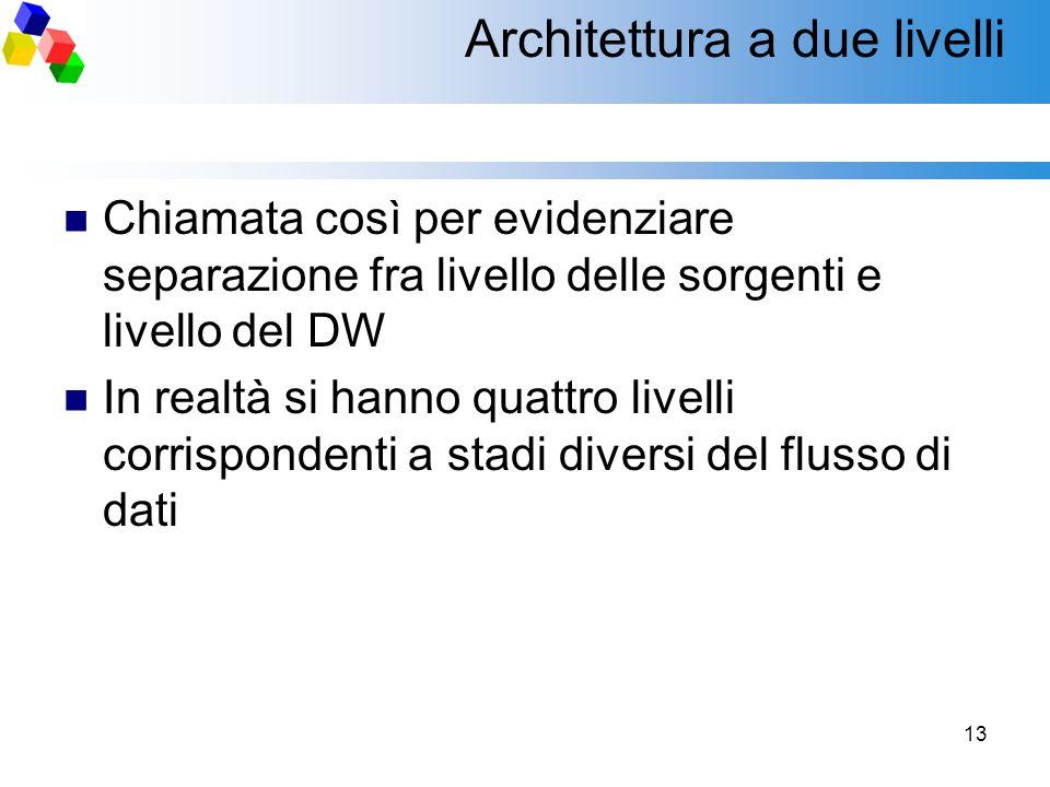 13 Architettura a due livelli Chiamata così per evidenziare separazione fra livello delle sorgenti e livello del DW In realtà si hanno quattro livelli