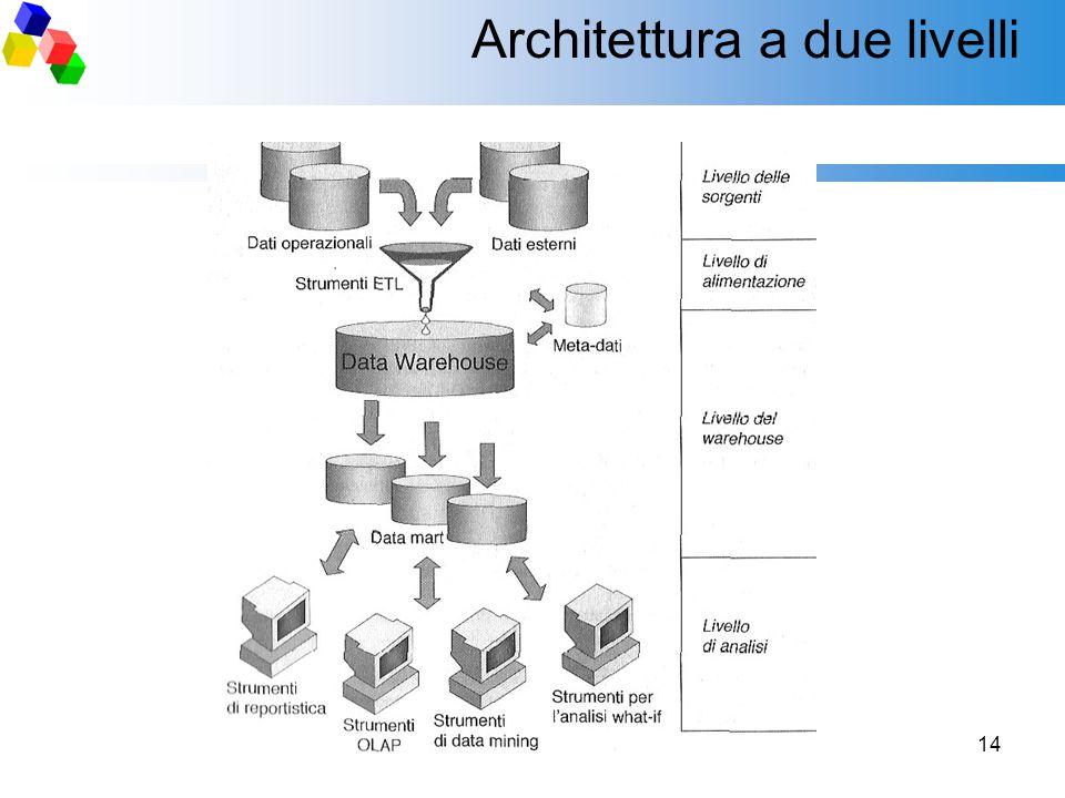 14 Architettura a due livelli