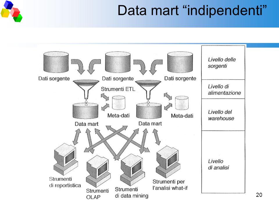 "20 Data mart ""indipendenti"""