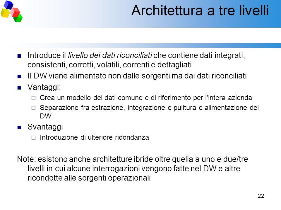 22 Architettura a tre livelli Introduce il livello dei dati riconciliati che contiene dati integrati, consistenti, corretti, volatili, correnti e dett