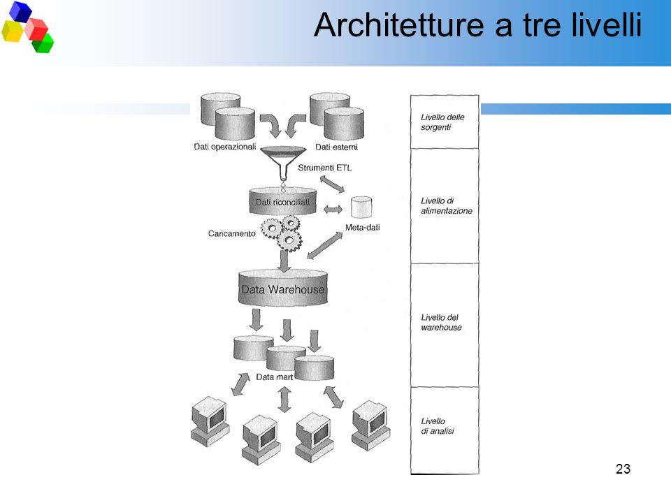 23 Architetture a tre livelli