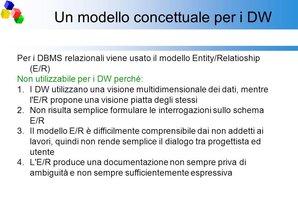 Un modello concettuale per i DW Per i DBMS relazionali viene usato il modello Entity/Relatioship (E/R) Non utilizzabile per i DW perché: 1.I DW utiliz