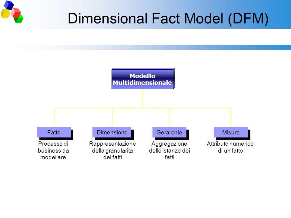 Dimensional Fact Model (DFM) Modello Multidimensionale Fatto Processo di business da modellare Dimensione Rappresentazione della granularità dei fatti