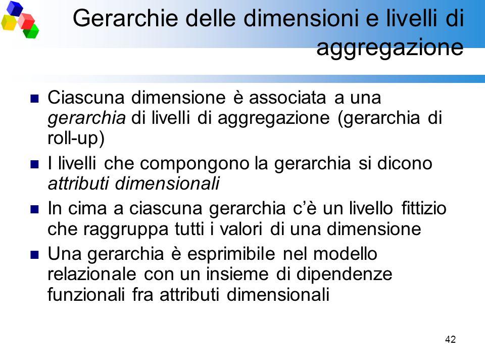 42 Gerarchie delle dimensioni e livelli di aggregazione Ciascuna dimensione è associata a una gerarchia di livelli di aggregazione (gerarchia di roll-