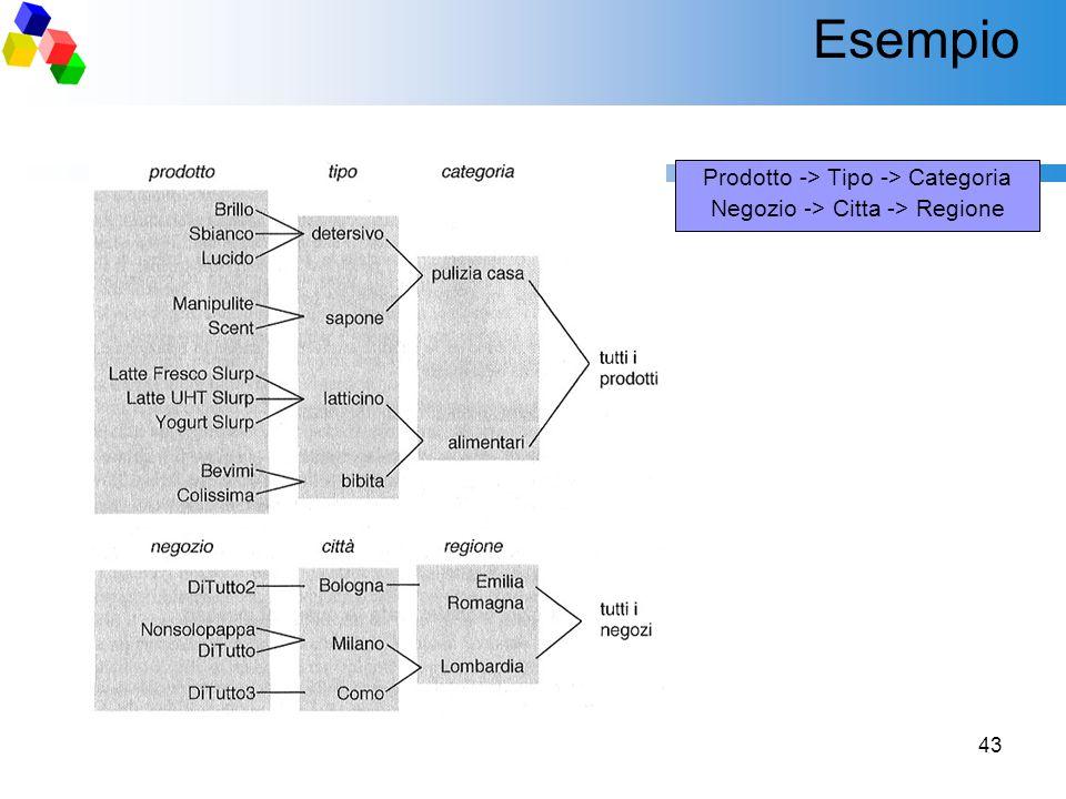 43 Esempio Prodotto -> Tipo -> Categoria Negozio -> Citta -> Regione