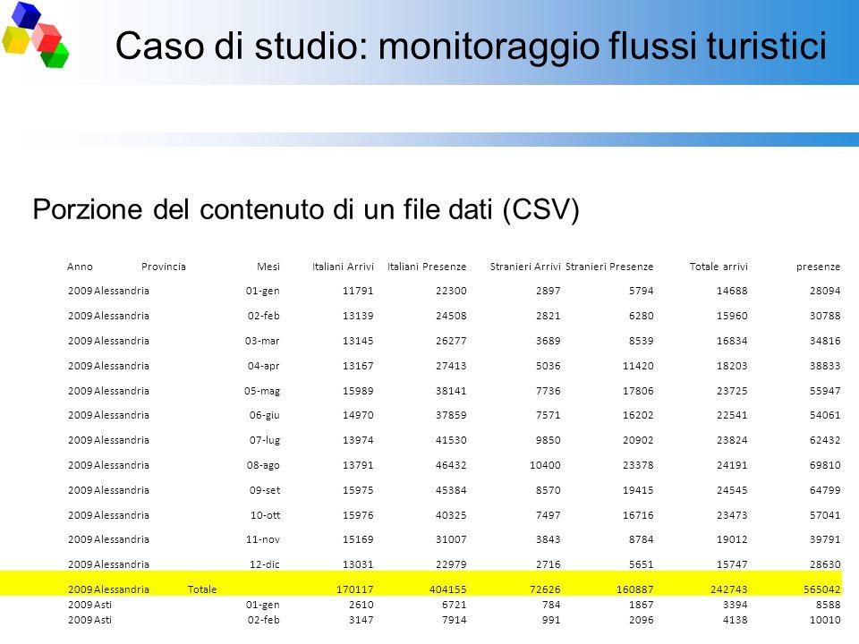 Caso di studio: monitoraggio flussi turistici Porzione del contenuto di un file dati (CSV) AnnoProvinciaMesiItaliani ArriviItaliani PresenzeStranieri