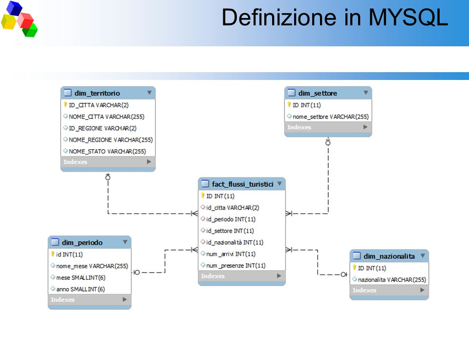 Definizione in MYSQL