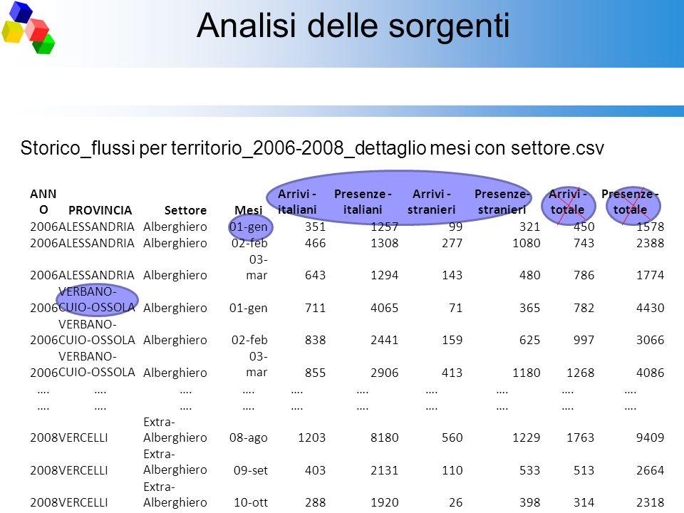 Analisi delle sorgenti Storico_flussi per territorio_2006-2008_dettaglio mesi con settore.csv ANN OPROVINCIASettoreMesi Arrivi - italiani Presenze - i