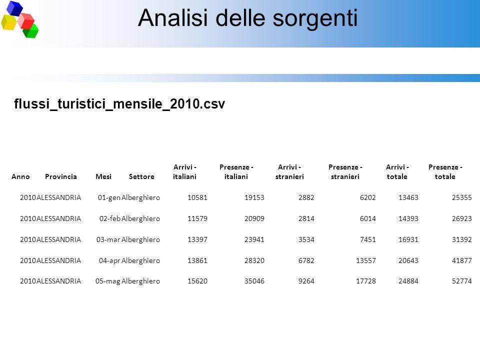 Analisi delle sorgenti flussi_turistici_mensile_2010.csv AnnoProvinciaMesiSettore Arrivi - italiani Presenze - italiani Arrivi - stranieri Presenze -