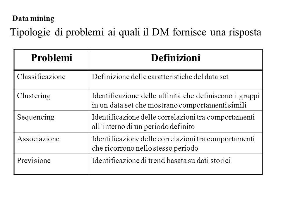 Tipologie di problemi ai quali il DM fornisce una risposta Data mining ProblemiDefinizioni ClassificazioneDefinizione delle caratteristiche del data set ClusteringIdentificazione delle affinità che definiscono i gruppi in un data set che mostrano comportamenti simili SequencingIdentificazione delle correlazioni tra comportamenti all'interno di un periodo definito AssociazioneIdentificazione delle correlazioni tra comportamenti che ricorrono nello stesso periodo PrevisioneIdentificazione di trend basata su dati storici