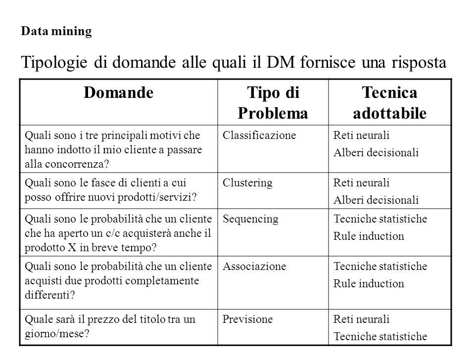 Data mining Tipologie di domande alle quali il DM fornisce una risposta DomandeTipo di Problema Tecnica adottabile Quali sono i tre principali motivi che hanno indotto il mio cliente a passare alla concorrenza.