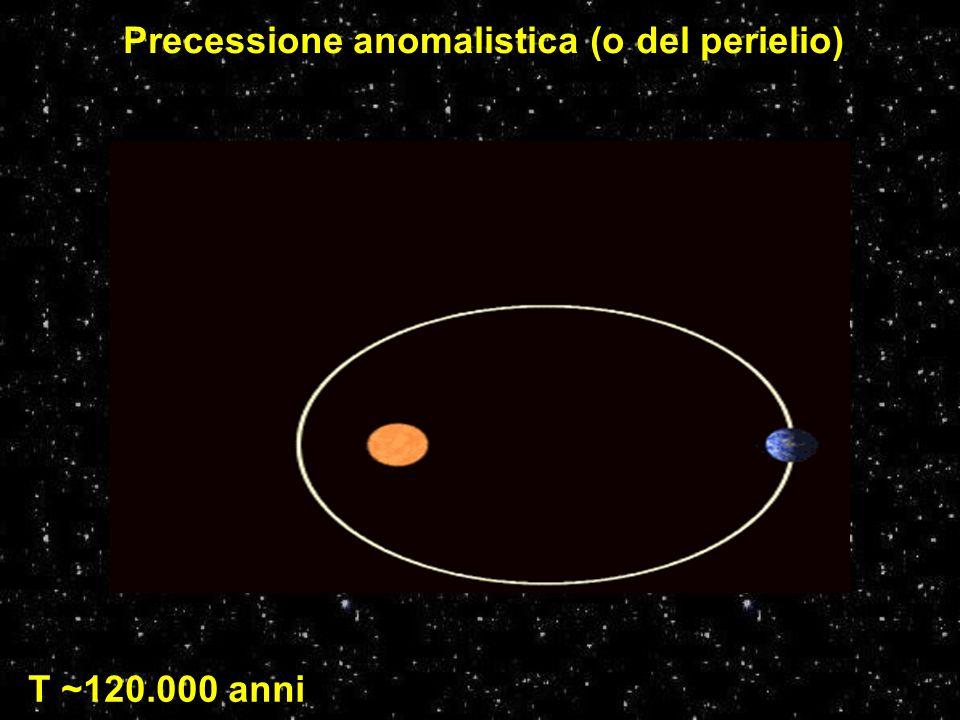 Precessione anomalistica (o del perielio) T ~120.000 anni