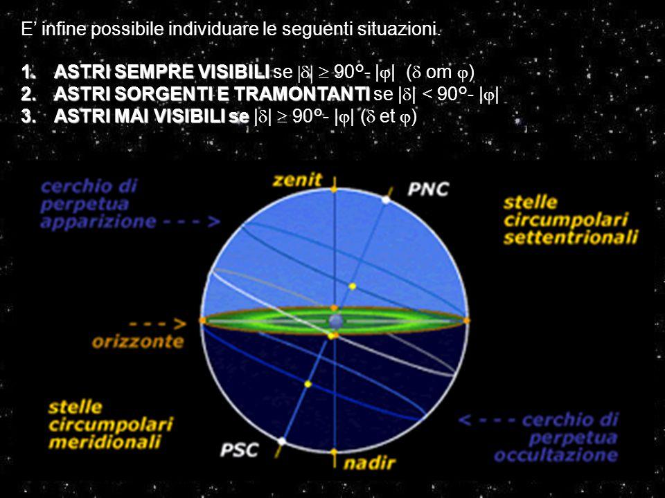 E' infine possibile individuare le seguenti situazioni. 1.ASTRI SEMPRE VISIBILI 1.ASTRI SEMPRE VISIBILI se   90°- |  | (  om  ) 2.ASTRI SORGEN