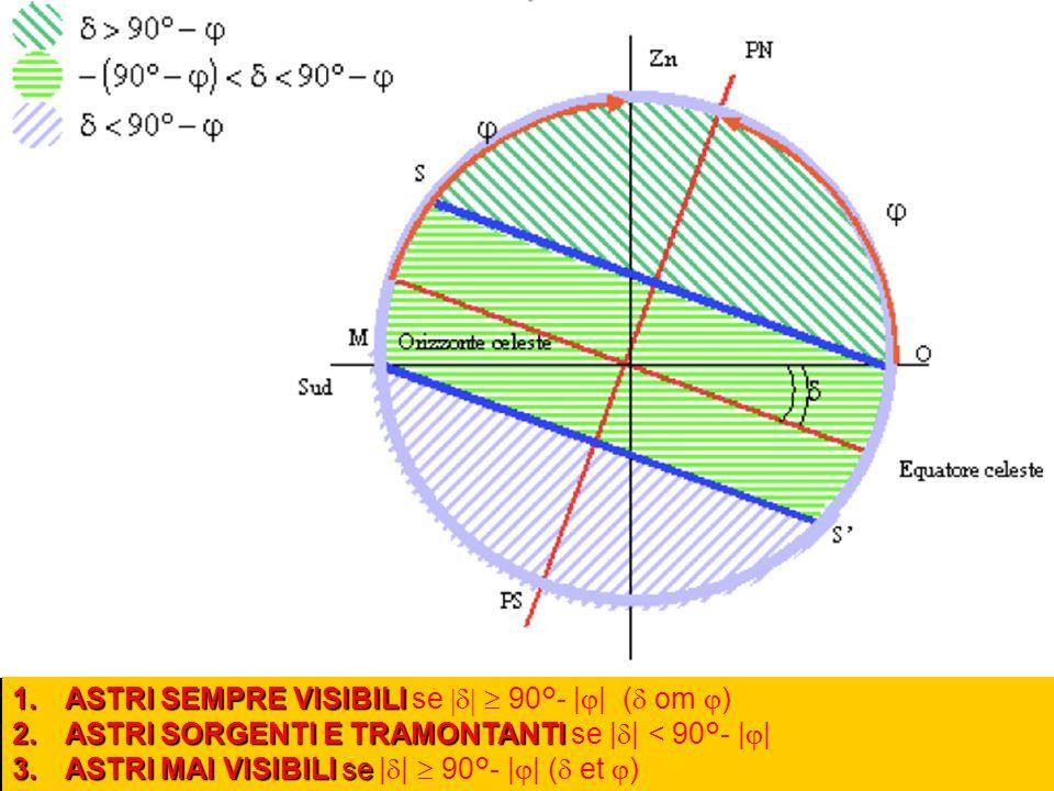 1.ASTRI SEMPRE VISIBILI 1.ASTRI SEMPRE VISIBILI se   90°- |  | (  om  ) 2.ASTRI SORGENTI E TRAMONTANTI 2.ASTRI SORGENTI E TRAMONTANTI se |  |