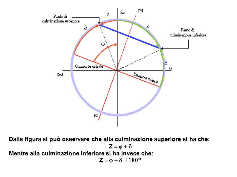 Dalla figura si può osservare che alla culminazione superiore si ha che: Z  Mentre alla culminazione inferiore si ha invece che: Z  – 