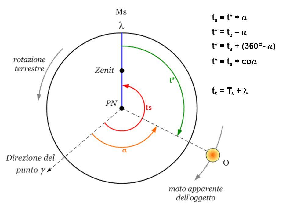 t s = t* +  t* = t s –  t* = t s + (360°-  ) t* = t s + co  t s = T s +