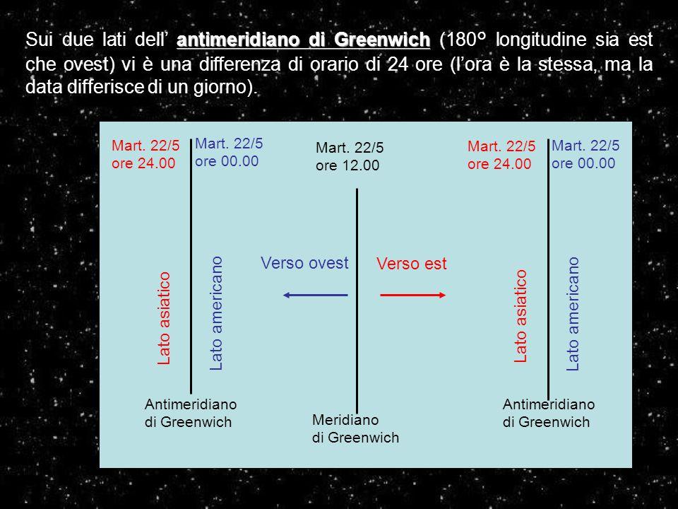 Meridiano di Greenwich Mart. 22/5 ore 12.00 Antimeridiano di Greenwich Antimeridiano di Greenwich Verso est Verso ovest Mart. 22/5 ore 24.00 Lato asia
