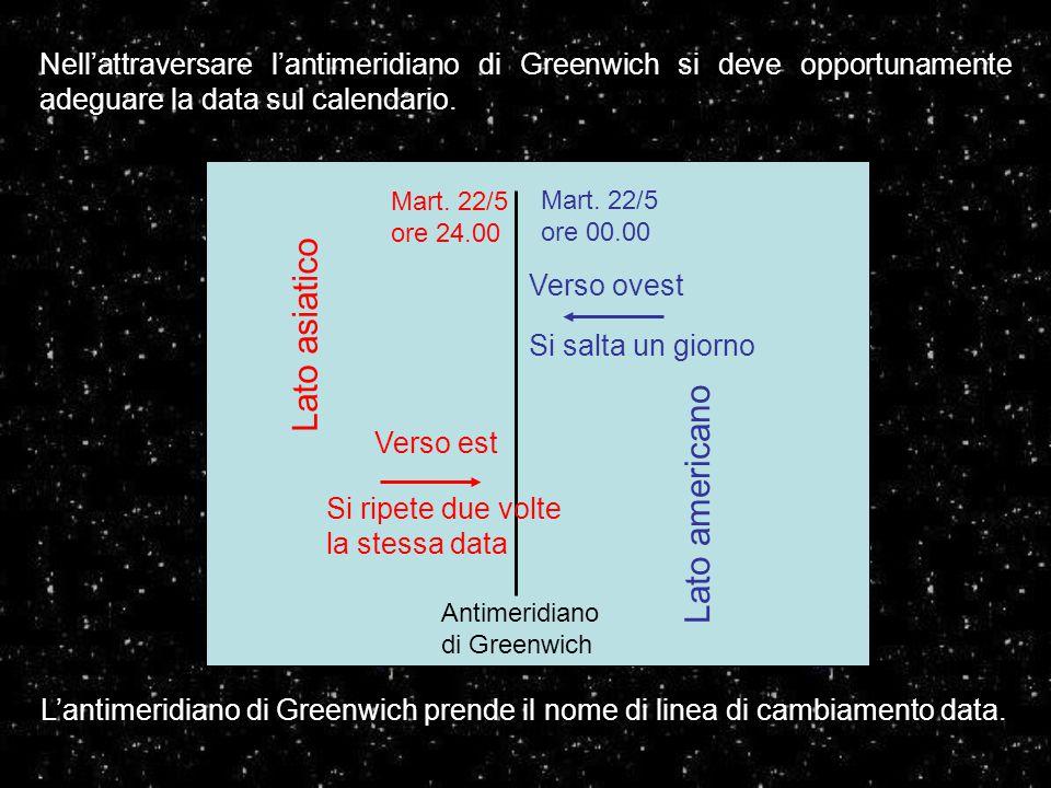 Antimeridiano di Greenwich Mart. 22/5 ore 24.00 Lato asiatico Lato americano Mart. 22/5 ore 00.00 Nell'attraversare l'antimeridiano di Greenwich si de