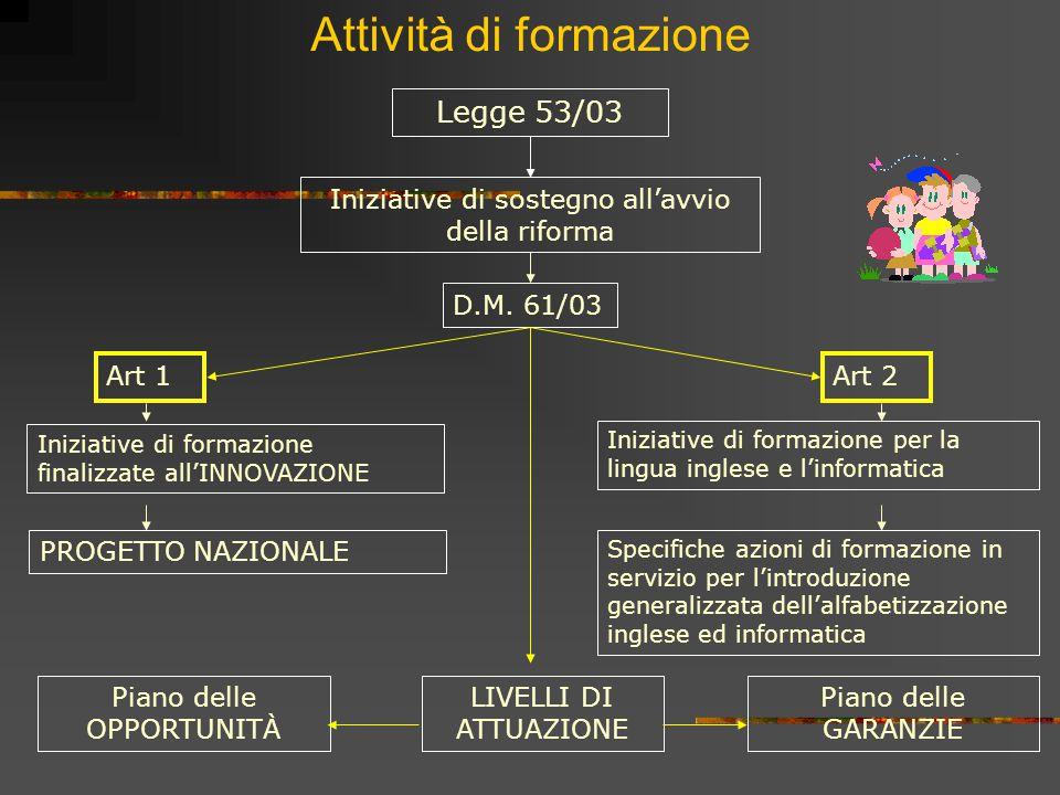 Attività di formazione Legge 53/03 Iniziative di sostegno all'avvio della riforma D.M. 61/03 Art 1Art 2 Iniziative di formazione finalizzate all'INNOV