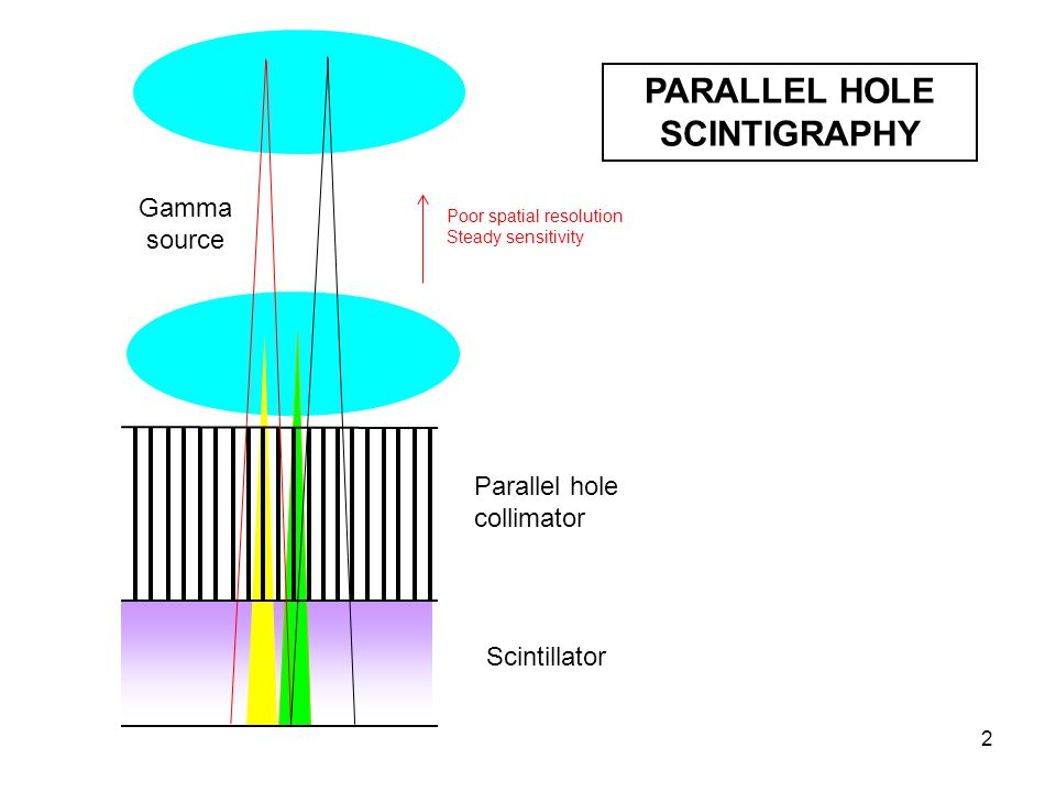 3 Pinhole collimator Magnification Better sensitivity Parallax error Gamma source PINHOLE SCINTIGRAPHY Scintillator