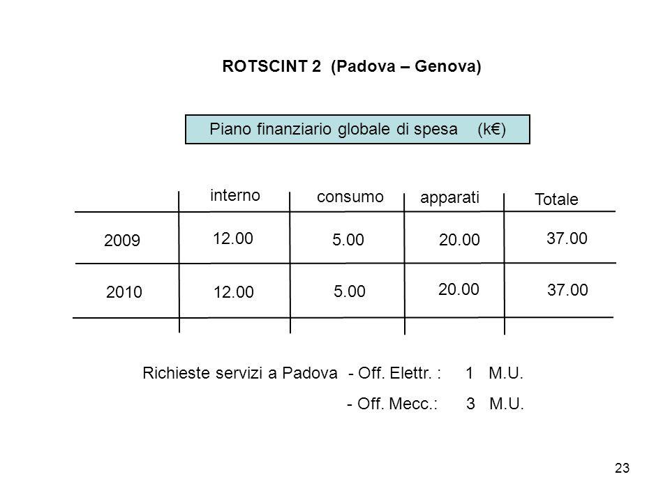 23 ROTSCINT 2 (Padova – Genova) Piano finanziario globale di spesa (k€) 2009 2010 interno consumo apparati Totale 12.00 5.00 20.00 37.00 Richieste servizi a Padova - Off.