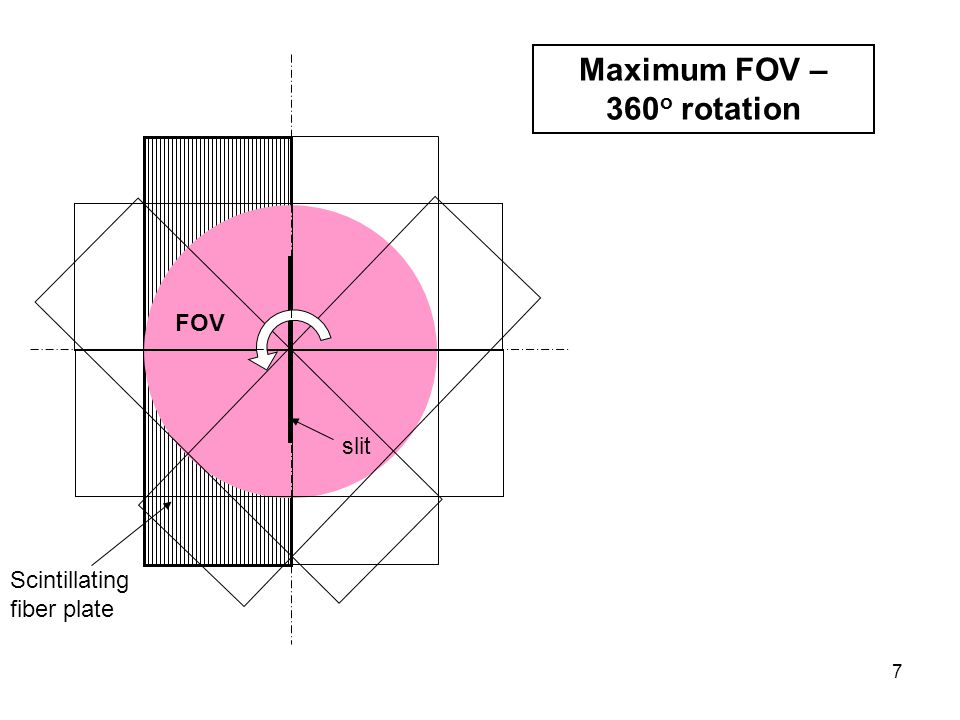 7 Scintillating fiber plate Maximum FOV – 360 o rotation slit FOV