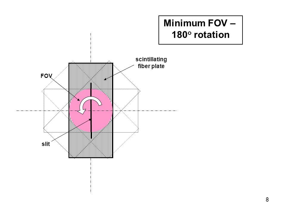 9 CCD FOV (70 mm diameter) Image intensifier (25 mm diameter) Fiber optics guide FOV (140 mm diameter) SCINTILLATING FIBER- PLATE READ-OUT