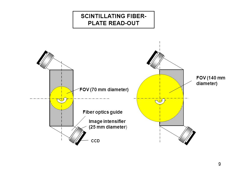 9 CCD FOV (70 mm diameter) Image intensifier (25 mm diameter) Fiber optics guide FOV (140 mm diameter) SCINTILLATING FIBER- PLATE READ-OUT