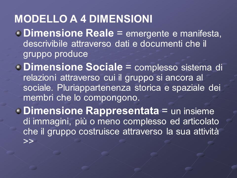 MODELLO A 4 DIMENSIONI Dimensione Reale = emergente e manifesta, descrivibile attraverso dati e documenti che il gruppo produce Dimensione Sociale = complesso sistema di relazioni attraverso cui il gruppo si ancora al sociale.