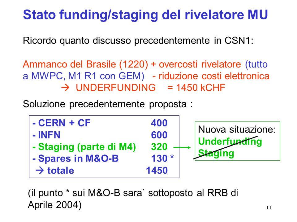 11 Stato funding/staging del rivelatore MU Ricordo quanto discusso precedentemente in CSN1: Ammanco del Brasile (1220) + overcosti rivelatore (tutto a MWPC, M1 R1 con GEM) - riduzione costi elettronica  UNDERFUNDING = 1450 kCHF Soluzione precedentemente proposta : (il punto * sui M&O-B sara` sottoposto al RRB di Aprile 2004) - CERN + CF400 - INFN 600 - Staging (parte di M4)320 - Spares in M&O-B 130 *  totale 1450 Nuova situazione: Underfunding Staging