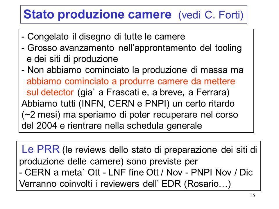 15 Le PRR (le reviews dello stato di preparazione dei siti di produzione delle camere) sono previste per - CERN a meta` Ott - LNF fine Ott / Nov - PNPI Nov / Dic Verranno coinvolti i reviewers dell' EDR (Rosario…) - Congelato il disegno di tutte le camere - Grosso avanzamento nell'approntamento del tooling e dei siti di produzione - Non abbiamo cominciato la produzione di massa ma abbiamo cominciato a produrre camere da mettere sul detector (gia` a Frascati e, a breve, a Ferrara) Abbiamo tutti (INFN, CERN e PNPI) un certo ritardo (~2 mesi) ma speriamo di poter recuperare nel corso del 2004 e rientrare nella schedula generale Stato produzione camere (vedi C.
