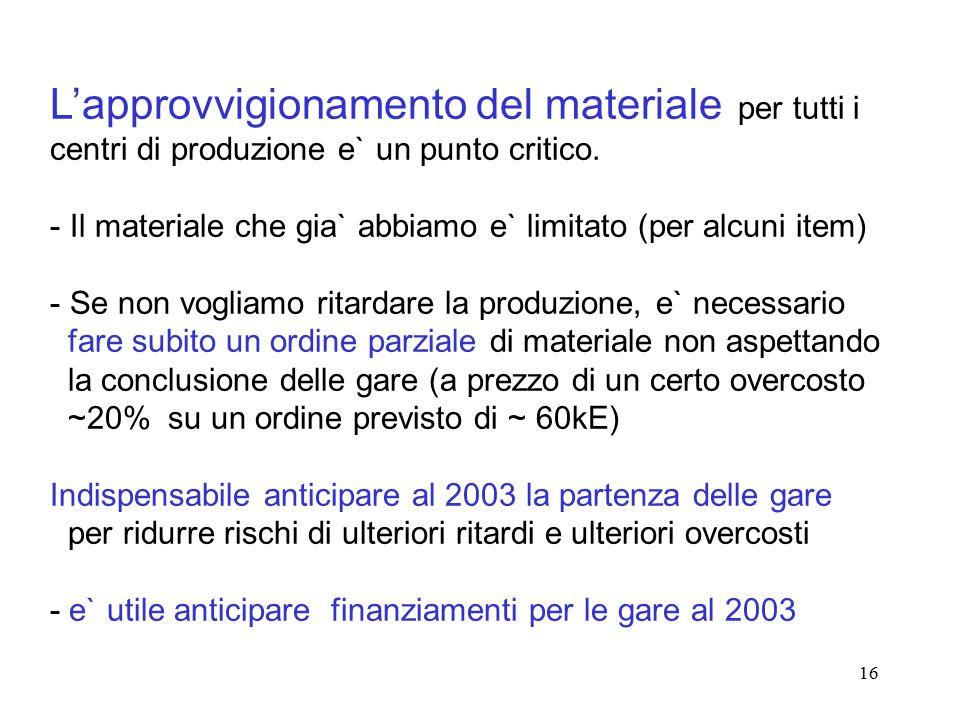16 L'approvvigionamento del materiale per tutti i centri di produzione e` un punto critico. - Il materiale che gia` abbiamo e` limitato (per alcuni it