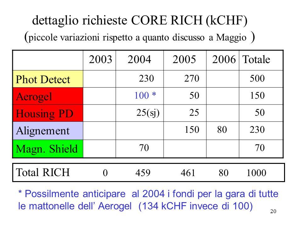 20 dettaglio richieste CORE RICH (kCHF) ( piccole variazioni rispetto a quanto discusso a Maggio ) 2003 2004 2005 2006Totale Phot Detect 230 270 500 Aerogel 100 * 50 150 Housing PD 25(sj) 25 50 Alignement 150 80 230 Magn.