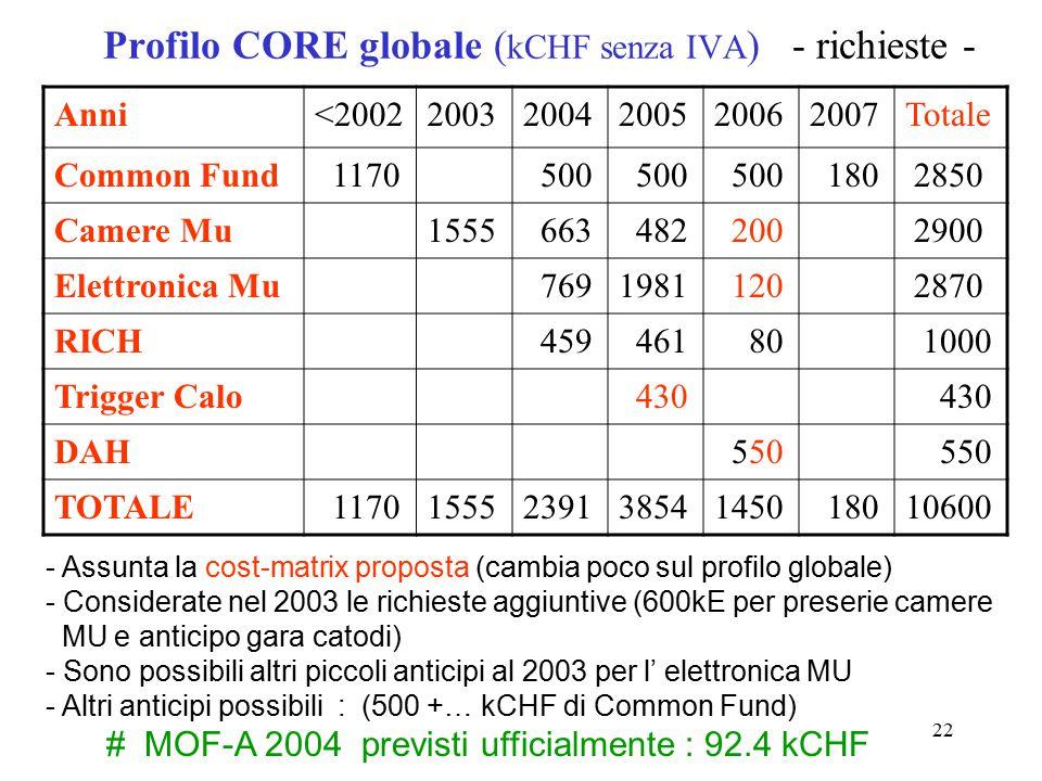 22 Profilo CORE globale ( kCHF senza IVA ) - richieste - Anni<200220032004200520062007Totale Common Fund 1170 500 180 2850 Camere Mu1555 663 482 200 2900 Elettronica Mu 7691981 120 2870 RICH 459 461 80 1000 Trigger Calo 430 DAH 550 TOTALE 11701555239138541450 18010600 - Assunta la cost-matrix proposta (cambia poco sul profilo globale) - Considerate nel 2003 le richieste aggiuntive (600kE per preserie camere MU e anticipo gara catodi) - Sono possibili altri piccoli anticipi al 2003 per l' elettronica MU - Altri anticipi possibili : (500 +… kCHF di Common Fund) # MOF-A 2004 previsti ufficialmente : 92.4 kCHF