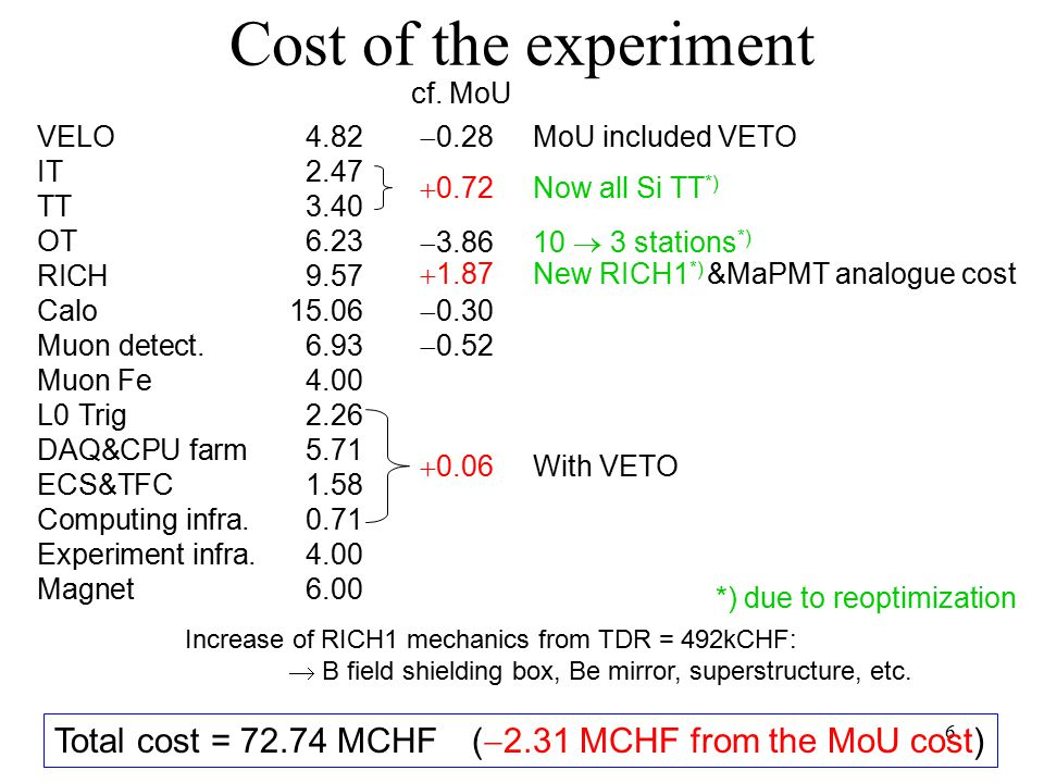 6 Cost of the experiment VELO4.82 IT2.47 TT3.40 OT6.23 RICH9.57 Calo15.06 Muon detect.6.93 Muon Fe4.00 L0 Trig2.26 DAQ&CPU farm5.71 ECS&TFC1.58 Computing infra.0.71 Experiment infra.4.00 Magnet6.00  0.72 Total cost = 72.74 MCHF(  2.31 MCHF from the MoU cost) cf.