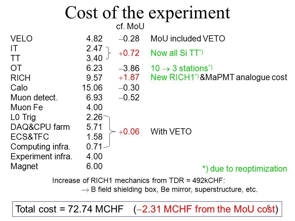 6 Cost of the experiment VELO4.82 IT2.47 TT3.40 OT6.23 RICH9.57 Calo15.06 Muon detect.6.93 Muon Fe4.00 L0 Trig2.26 DAQ&CPU farm5.71 ECS&TFC1.58 Comput